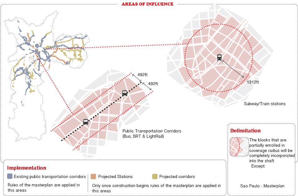 Supply ↓ Demand ↑ How Zoning Unlocks Value in Sao Paulo